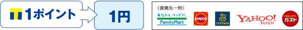 1ポイント1円で利用可能説明画像