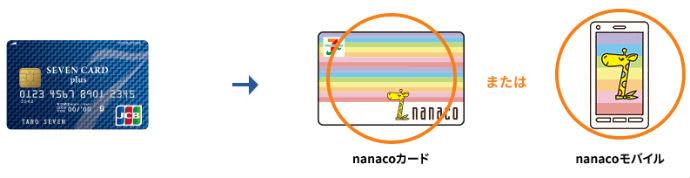 nanaco分離型説明イラスト