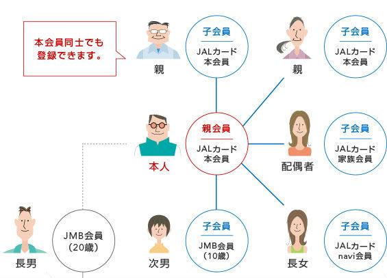 家族プログラム