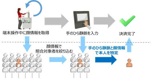 富士通生体認証システム