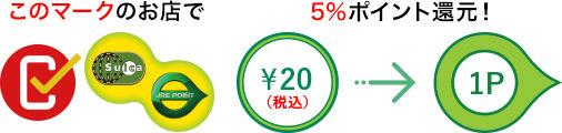 キャッシュレス・消費者還元事業対象店舗での還元率