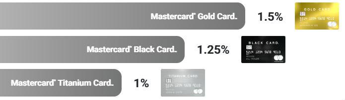 ラグジュアリーカードの還元率