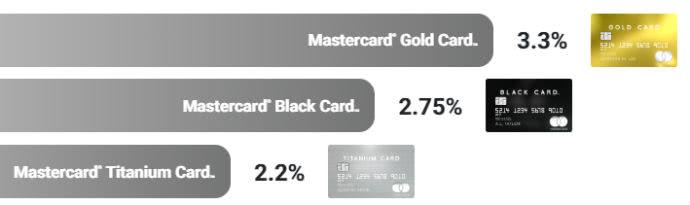 ラグジュアリーカードのポイントをギフト券に交換する際の還元率