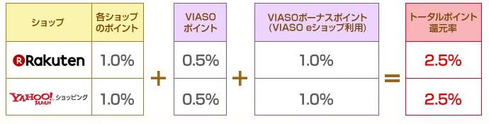 VIASO eショップ経由還元率説明画像