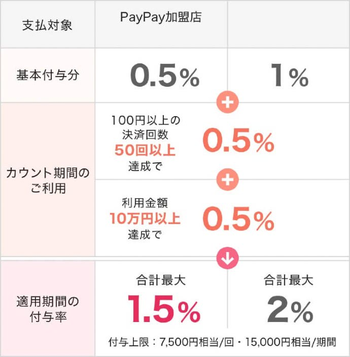 PayPay還元上限説明